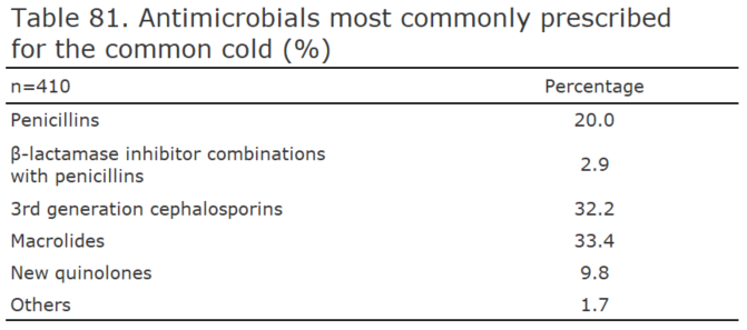 Antimicrobials most commonly prescribed for the common cold (%)[healthcare providers ]