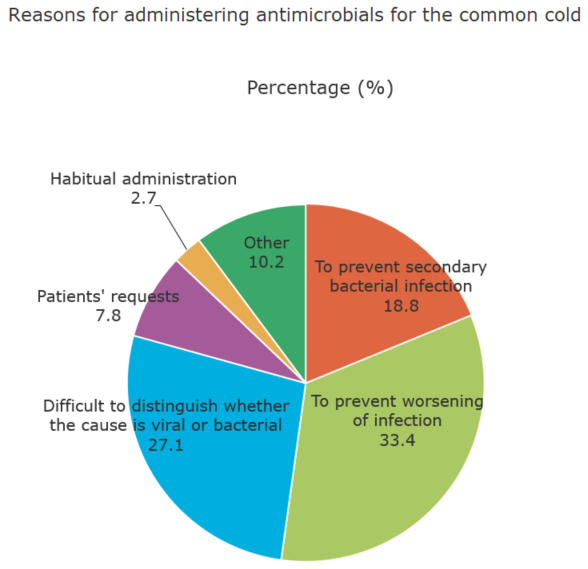 Reasons for administering antimicrobials for the common cold (%)[healthcare providers ]