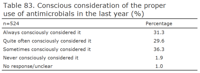 Conscious consideration of the proper use of antimicrobials in the last year (%)[healthcare providers ]