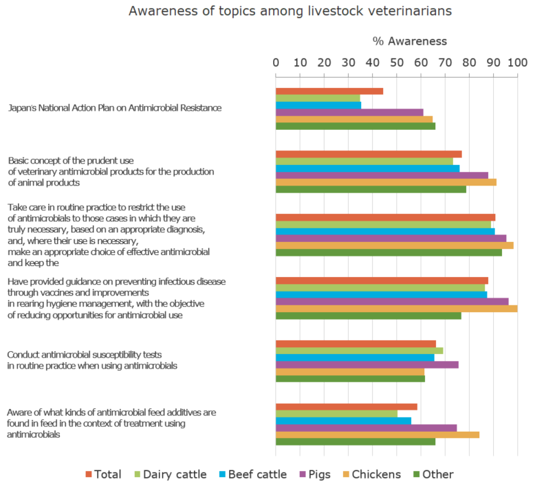 Awareness of topics among livestock veterinarians (%)[animal producers and clinical veterinarians]